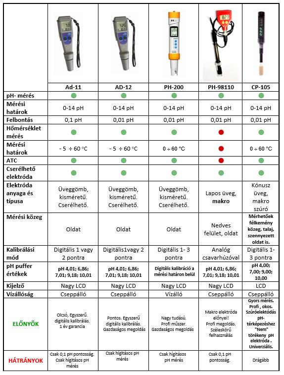 talaj pH mérők