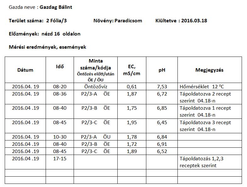 Talaj-EC-mérési-napló