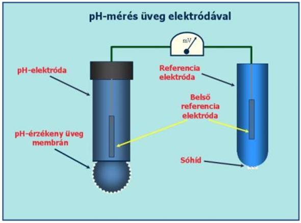 talaj pH elektróda