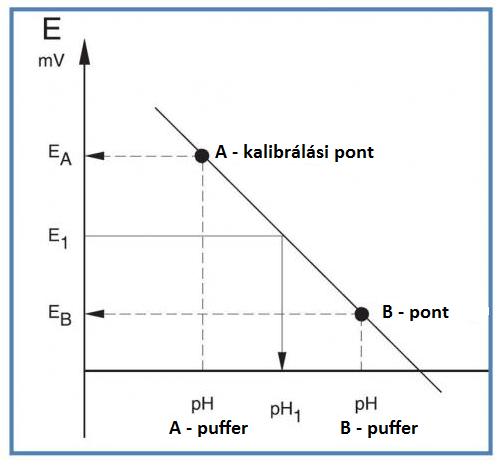 talaj pH kalibrálás